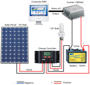 Conversion of Solar Energy into Electricity