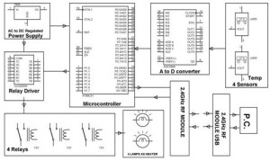 Wireless Supervisory Control and Data Acquisition