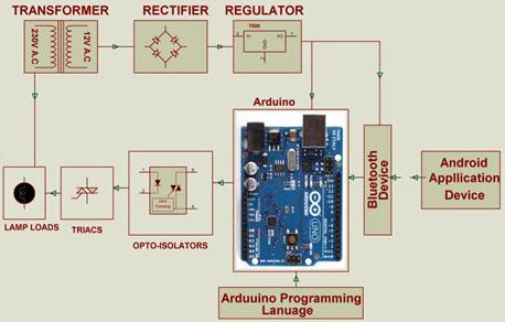 microcontroller based arduino projects for beginners in electronics