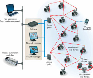 Wireless Sensor Network in Industries