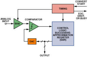 Functional Block Diagram of 18 bit SAR ADC