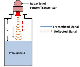2 liquid level sensor and types of level sensors radar level transmitter wiring diagram at crackthecode.co