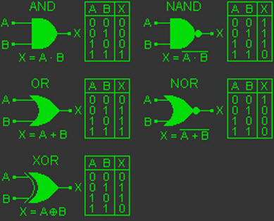 Logic Gates With Their Symbols And Working