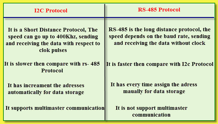 Introduction to RS-485 Protocol and its Interfacing with 8051