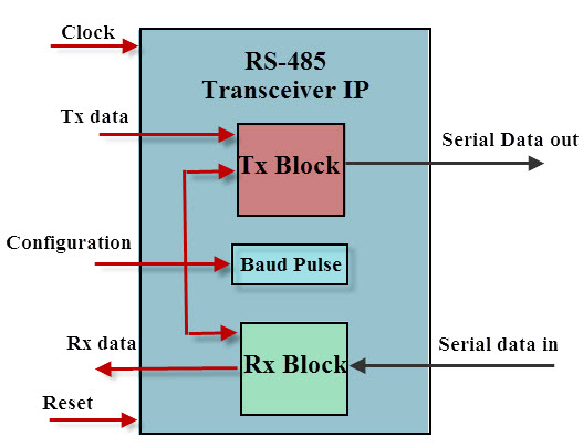 Introduction to RS-485 Protocol and its Interfacing with