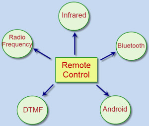 Techniques for Programmable Remote Control
