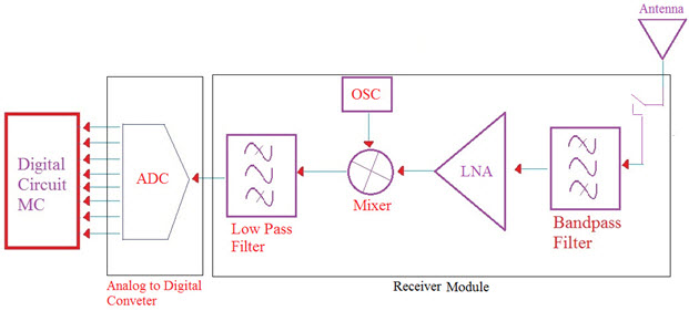 Wireless Receiver Module