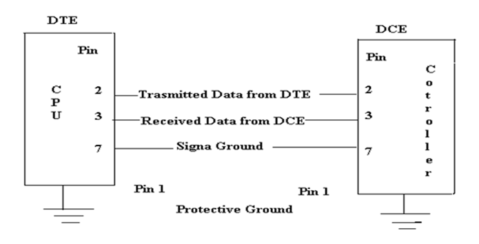 RS-232 Communication Cable in Serial Communication