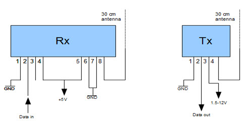 RF Transmitter and Receiver's Working