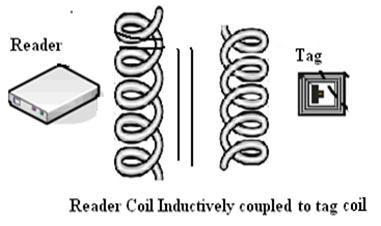 Passive RFID using inductive coupling