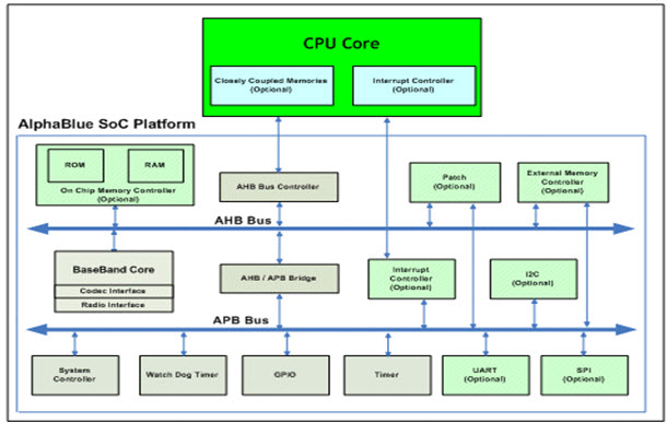Architecture of Bluetooth Network