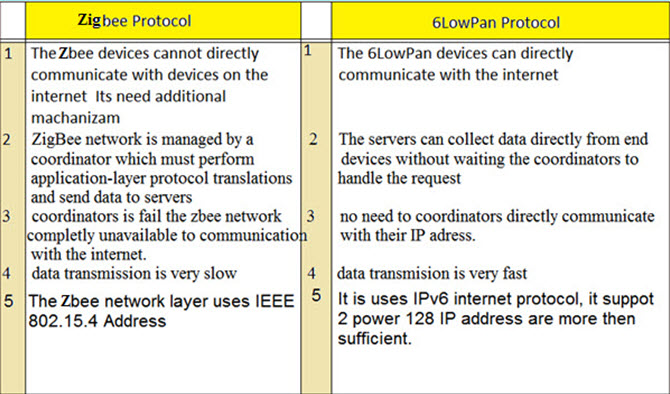 Difference between Zigbee and 6LowPAN