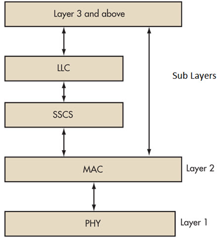 IEEE802.15.4 Protocol Stack