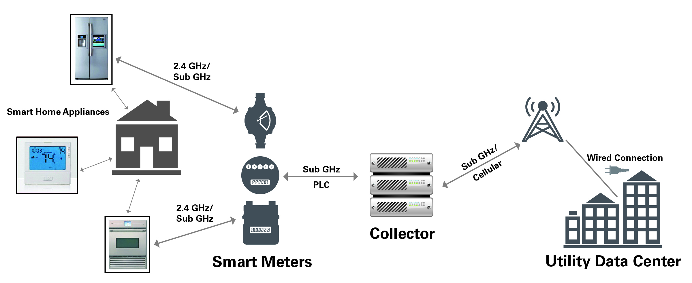 Sub-GHz Wireless Communications with Transmitters