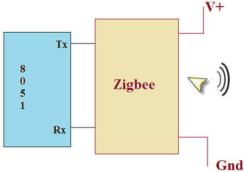 interfacing zigbee module to the microcontroller