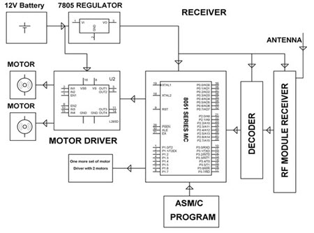 Pick and Place Robotic Arm Kit Receiver Circuit Block Diagram by www.edgefxkits.com
