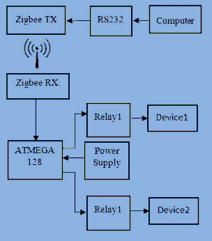 Zigbee home automation project with explanation zigbee home automation block diagram ccuart Gallery