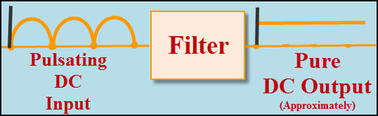 Smoothing Filter to obtain Pure DC