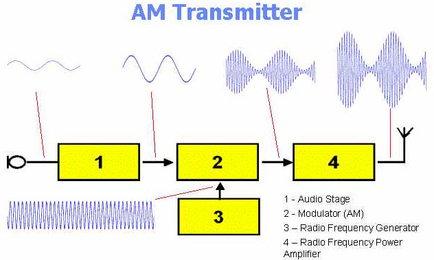 what is a transmitter?