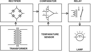 Thermistor Based Temperature Control