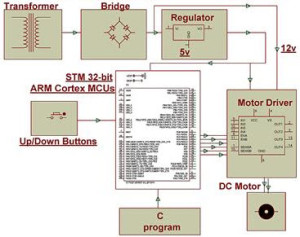 ARM Cortex Based Motor Speed Control