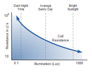 Light Intensity Vs LDR Resistance