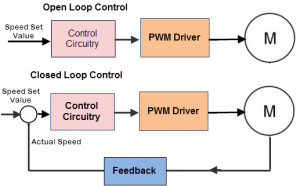 Control Ways of a BLDC Motor