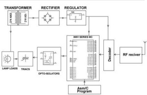 Block Diagram of RF Receiver by  Edgefxkits.com
