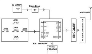 Block Diagram of RF  Transmitter by Edgefxkits.com