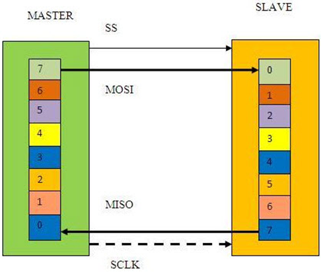 Data Transfer between Master and Slave