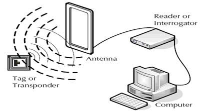 An Active RFID System
