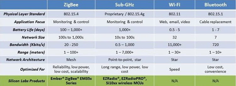 Comparison Table of Zigbee