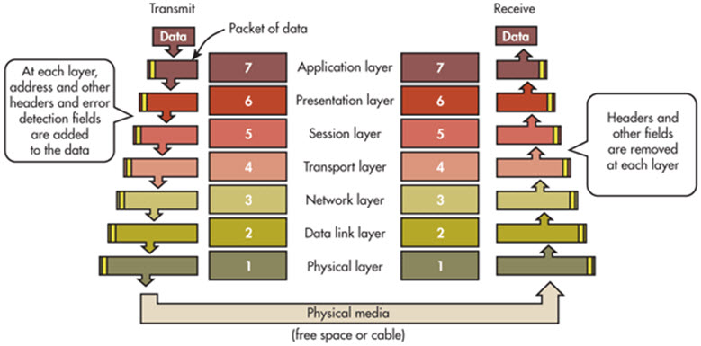 OSI Communication Layers