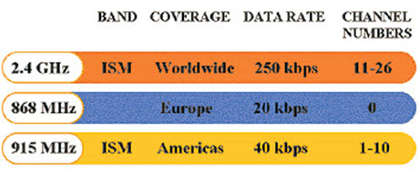 Physical Layer of Zigbee Protocol