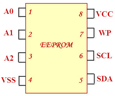 EEPROM Pin Diagram