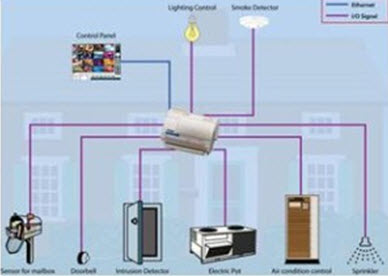 Structure of Home Automation System