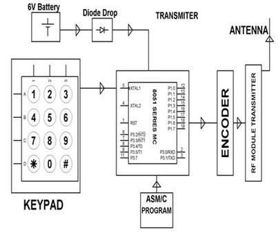 Pick And Place Robotic Arm Kit Transmitter Circuit Block Diagram By