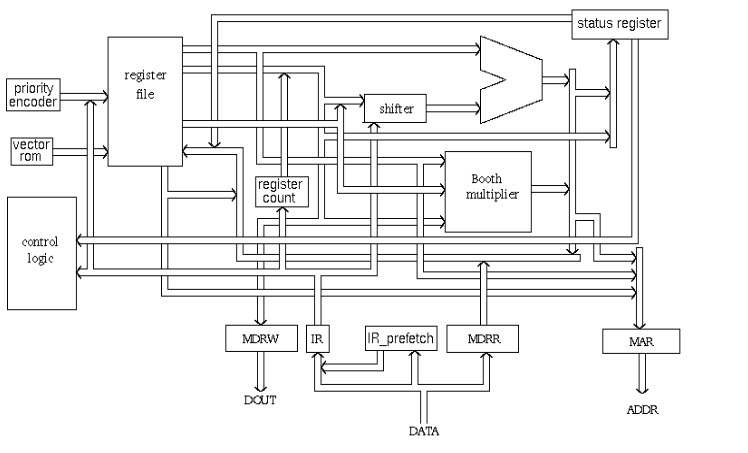 ARM Block Diagram