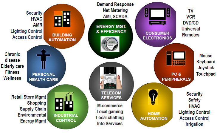 Applications of Zigbee Home Automation