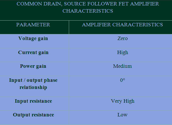 Characteristics of the Common Drain FET
