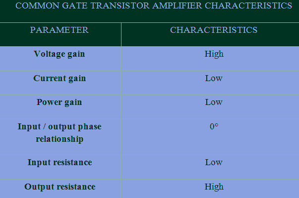 Characteristics of the Common Gate Amplifier