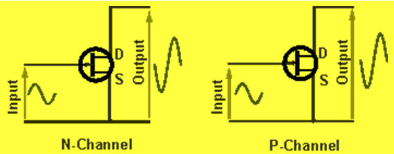 Common Source FET Circuit Configuration