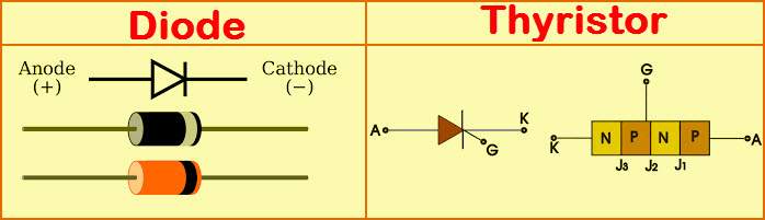 Diode and Thyristor Symbol