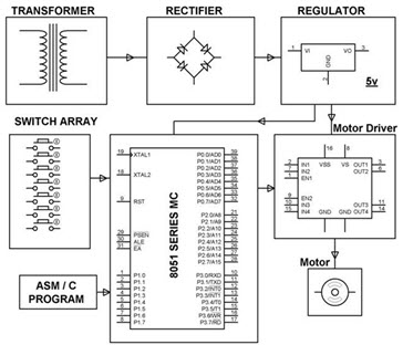 Four Quadrant DC Motor Speed Control with Microcontroller Block Diagram by Efxkits.com