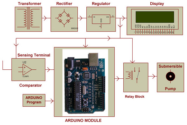 The Temperature Humidity Monitoring System of Soil Based on Wireless Sensor Networks using Arduino  Project Block Diagram by Efxkits.com
