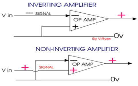 Inverting and Non-inverting Amplifier