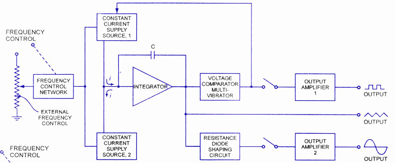 types of waveform generators with applications, Wiring block