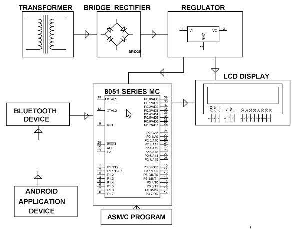 Remotely Controlled Android based Electronic Notice Board Block Diagram by Edgefxkits.com