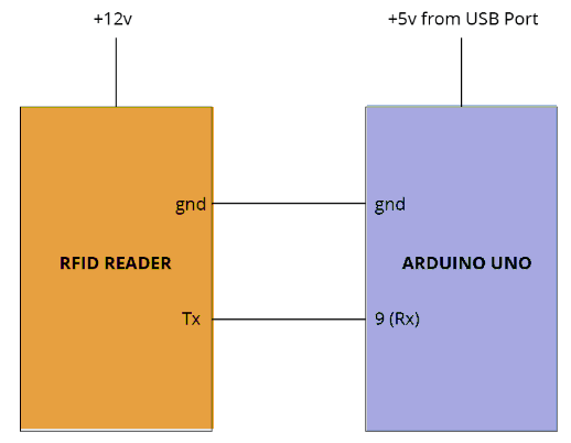 Rfid Interfacing with an Arduino Board