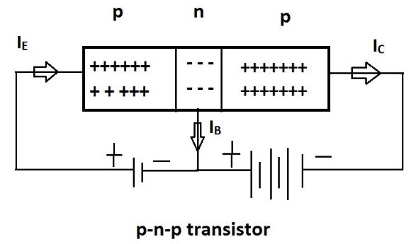 types and transistor construction working and its applications rh efxkits co uk pnp transistor schematic diagram PNP Transistor Operation
